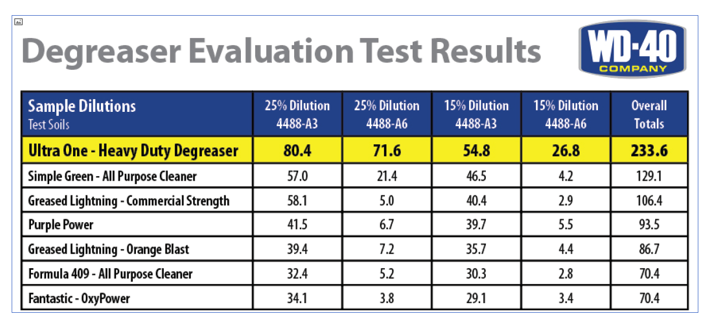 degreaser evaluation test results